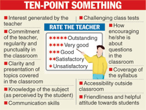 Scale that students would use to grade their teachers.