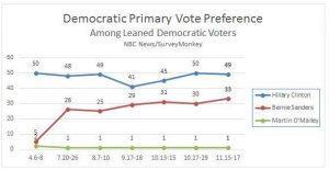 sanders poll