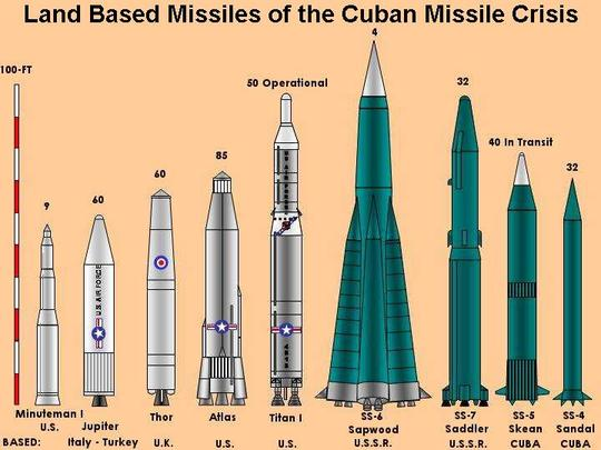 Image result for missiles in cuba