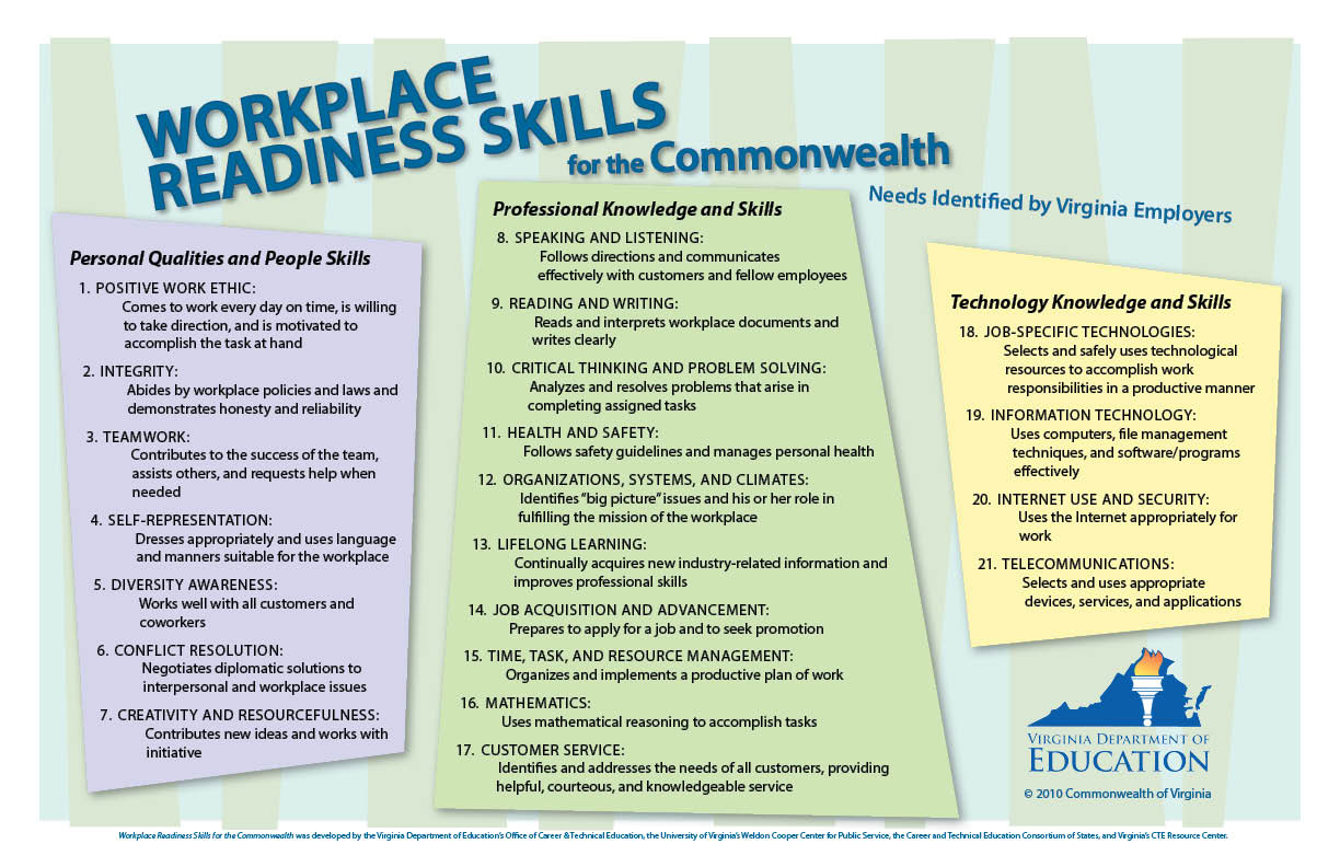worksheet Job Readiness Worksheets workplace readiness skills mountain view mirror