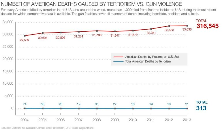gun deaths and terrorism attack