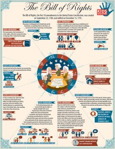 Bill-of-Rights-Kids-Discover