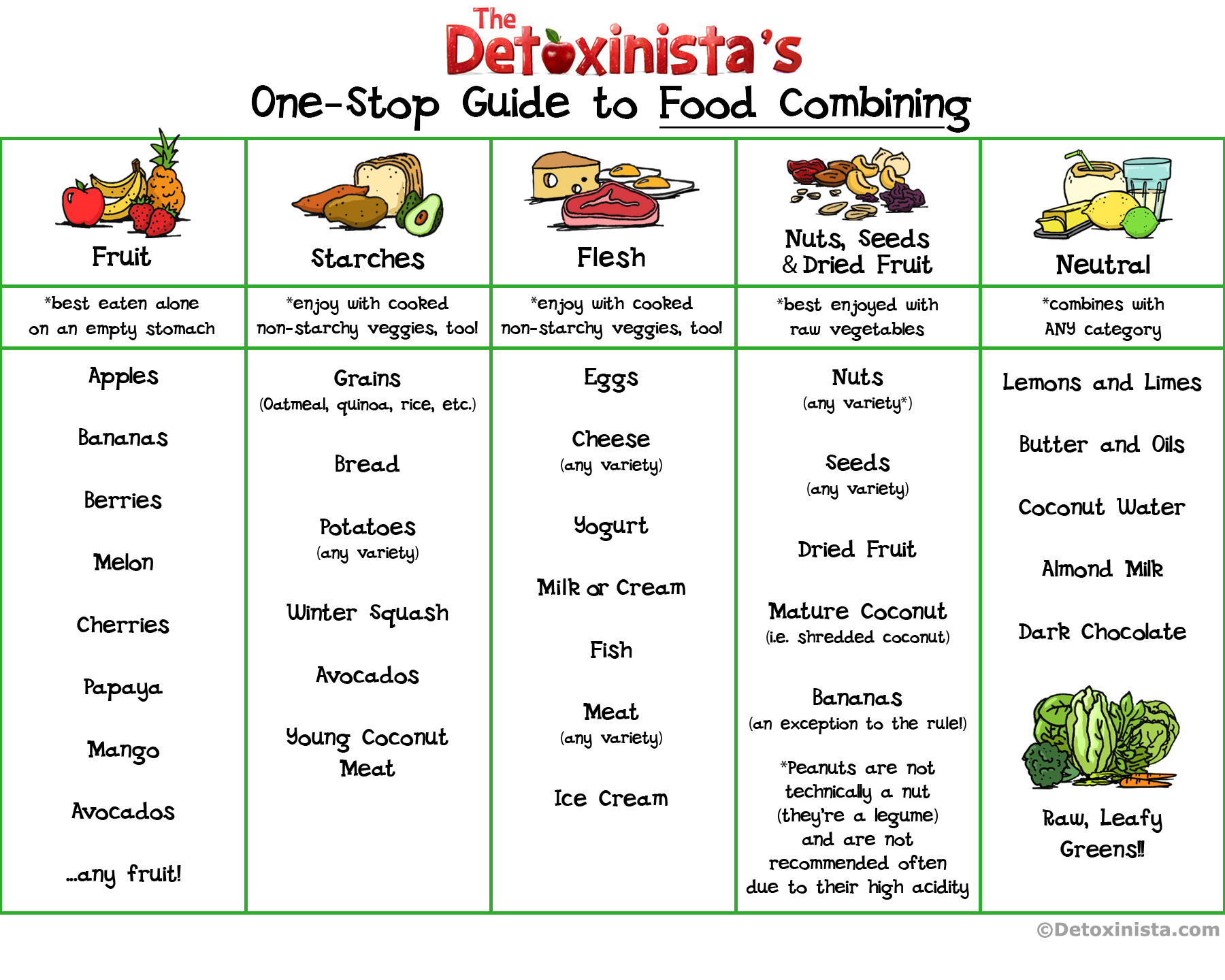 Food Combining Menu Examples