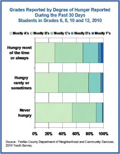 Grades by Hunger