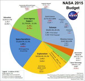 NASA-2015_Budget21